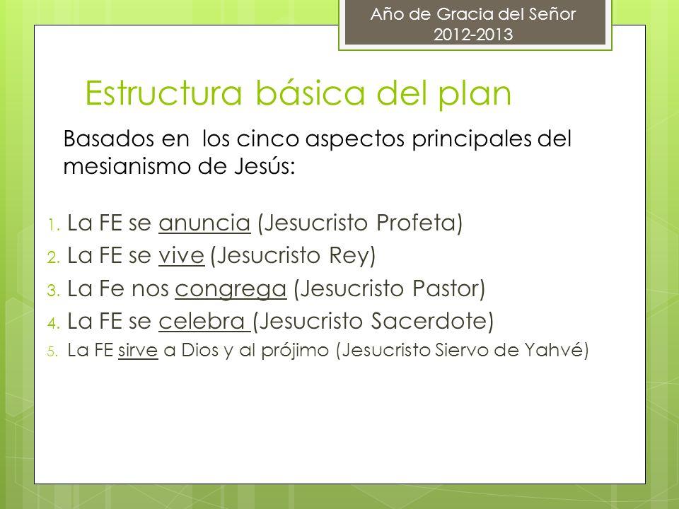 Estructura básica del plan 1. La FE se anuncia (Jesucristo Profeta) 2. La FE se vive (Jesucristo Rey) 3. La Fe nos congrega (Jesucristo Pastor) 4. La