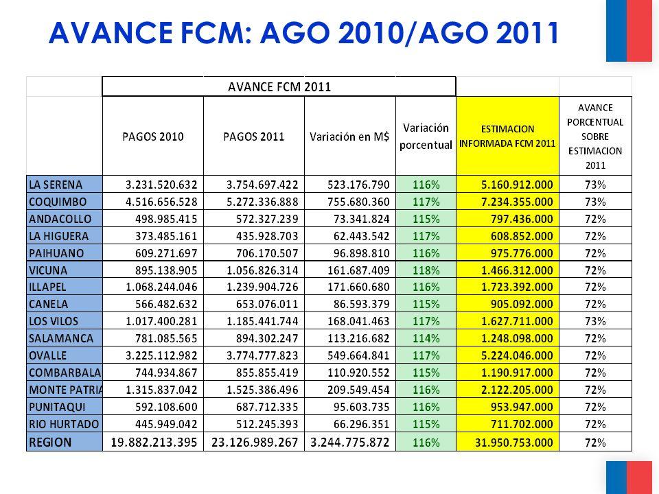 AVANCE FCM: AGO 2010/AGO 2011