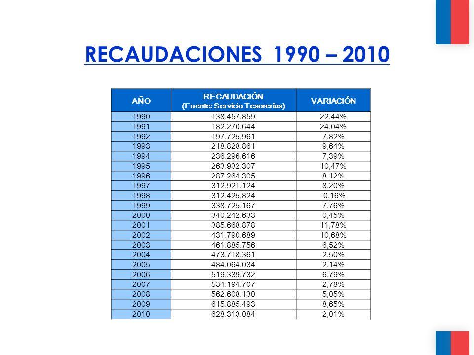 AÑO RECAUDACIÓN (Fuente: Servicio Tesorerías) VARIACIÓN 1990138.457.85922,44% 1991182.270.64424,04% 1992197.725.9617,82% 1993218.828.8619,64% 1994236.296.6167,39% 1995263.932.30710,47% 1996287.264.3058,12% 1997312.921.1248,20% 1998312.425.824-0,16% 1999338.725.1677,76% 2000340.242.6330,45% 2001385.668.87811,78% 2002431.790.68910,68% 2003461.885.7566,52% 2004473.718.3612,50% 2005484.064.0342,14% 2006519.339.7326,79% 2007534.194.7072,78% 2008562.608.1305,05% 2009615.885.4938,65% 2010628.313.0842,01% RECAUDACIONES 1990 – 2010