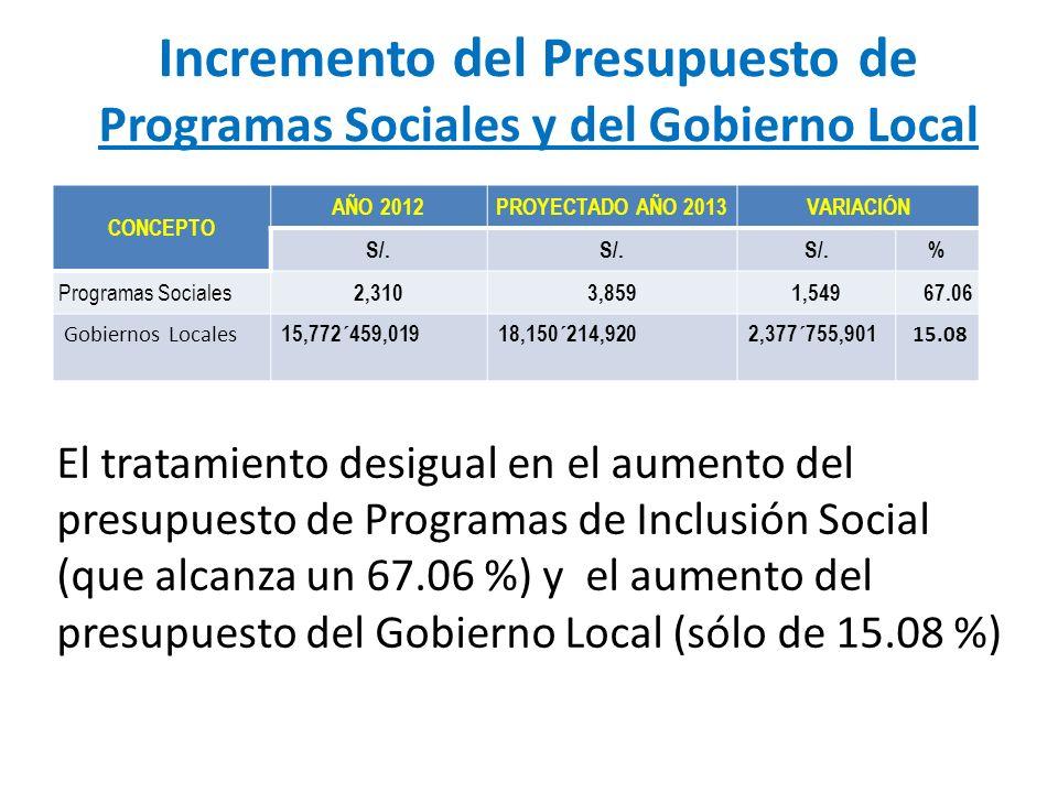Incremento del Presupuesto de Programas Sociales y del Gobierno Local CONCEPTO AÑO 2012PROYECTADO AÑO 2013VARIACIÓN S/. % Programas Sociales 2,3103,85