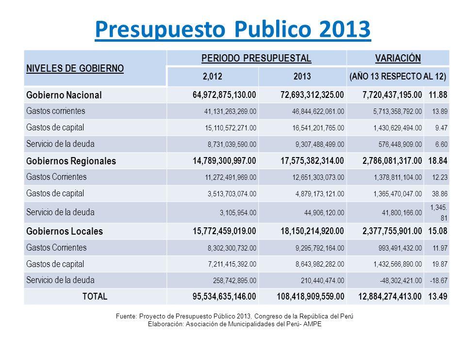 Presupuesto Publico 2013 NIVELES DE GOBIERNO PERIODO PRESUPUESTALVARIACIÓN 2,0122013(AÑO 13 RESPECTO AL 12) Gobierno Nacional 64,972,875,130.0072,693,
