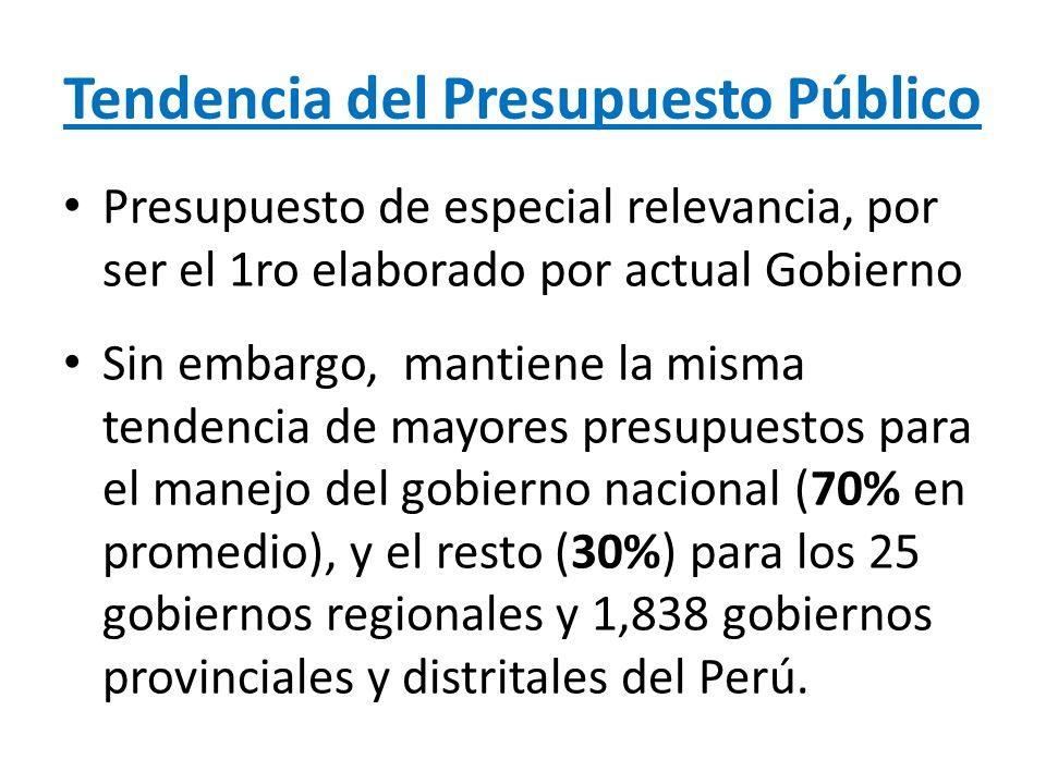 Presupuesto Publico 2013 NIVEL DE GOBIERNOPRESUPUESTO 2012PROYECTO PPTO.