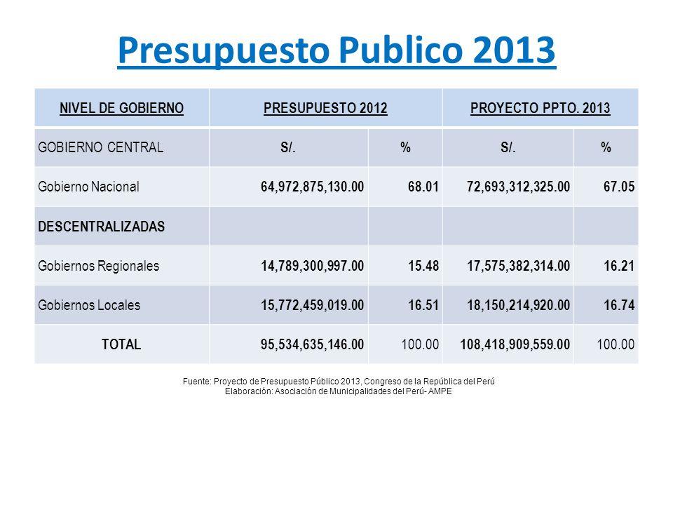 Presupuesto Publico 2013 NIVEL DE GOBIERNOPRESUPUESTO 2012PROYECTO PPTO. 2013 GOBIERNO CENTRAL S/.% % Gobierno Nacional 64,972,875,130.0068.0172,693,3