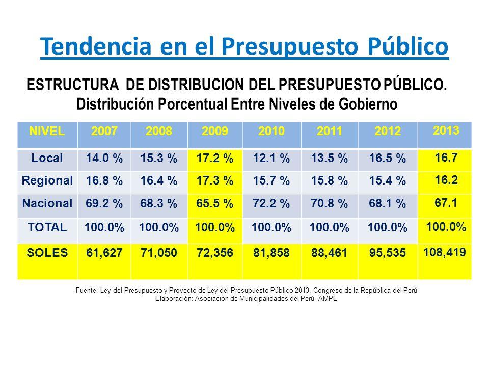 Tendencia en el Presupuesto Público ESTRUCTURA DE DISTRIBUCION DEL PRESUPUESTO PÚBLICO. Distribución Porcentual Entre Niveles de Gobierno NIVEL2007200