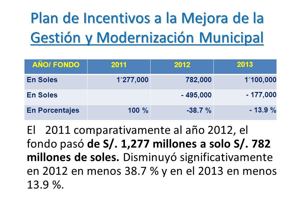 Plan de Incentivos a la Mejora de la Gestión y Modernización Municipal AÑO/ FONDO20112012 2013 En Soles1´277,000782,000 1´100,000 En Soles- 495,000 -