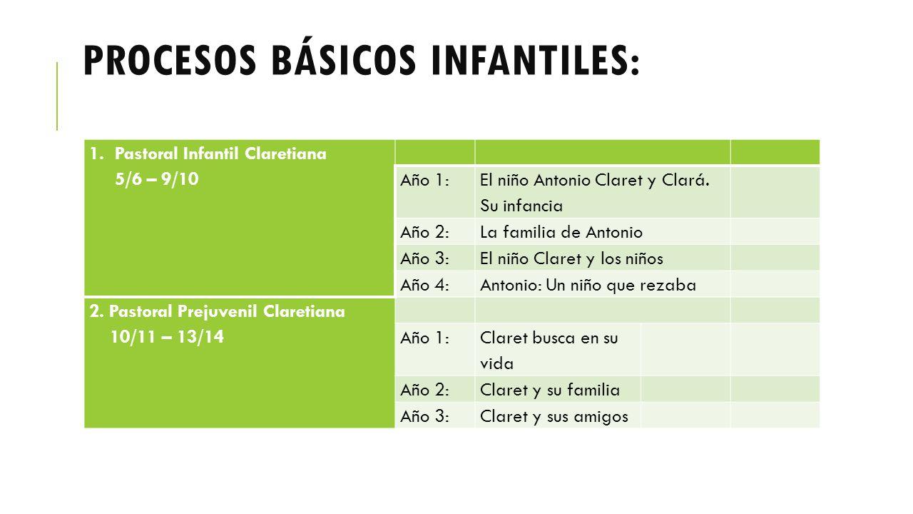 PROCESOS BÁSICOS INFANTILES: 1.Pastoral Infantil Claretiana 5/6 – 9/10 Año 1: El niño Antonio Claret y Clará.