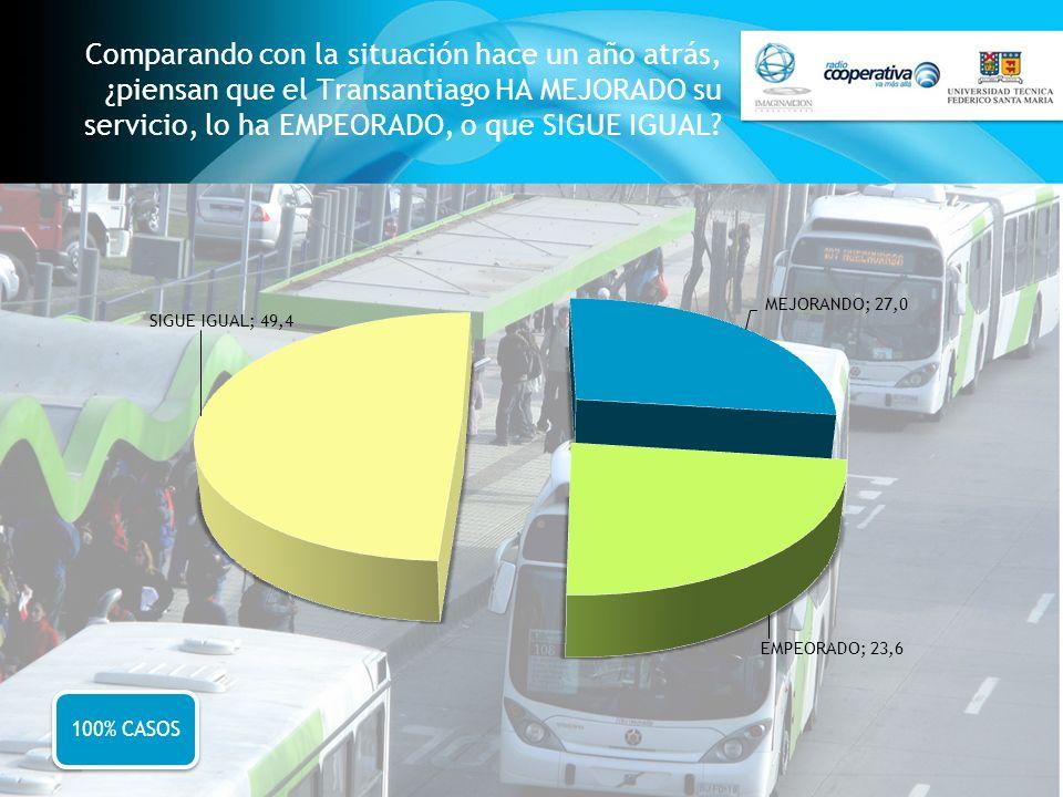 Comparando con la situación hace un año atrás, ¿piensan que el Transantiago HA MEJORADO su servicio, lo ha EMPEORADO, o que SIGUE IGUAL? 100% CASOS