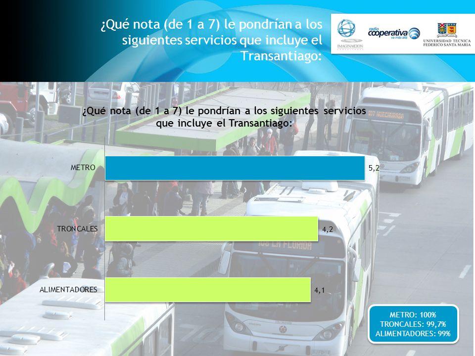 ¿Qué nota (de 1 a 7) le pondrían a los siguientes servicios que incluye el Transantiago: METRO: 100% TRONCALES: 99,7% ALIMENTADORES: 99% METRO: 100% T