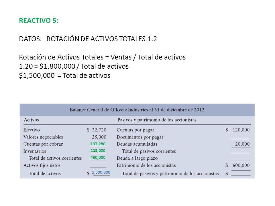 REACTIVO 5: DATOS:ROTACIÓN DE ACTIVOS TOTALES 1.2 Rotación de Activos Totales = Ventas / Total de activos 1.20 = $1,800,000 / Total de activos $1,500,