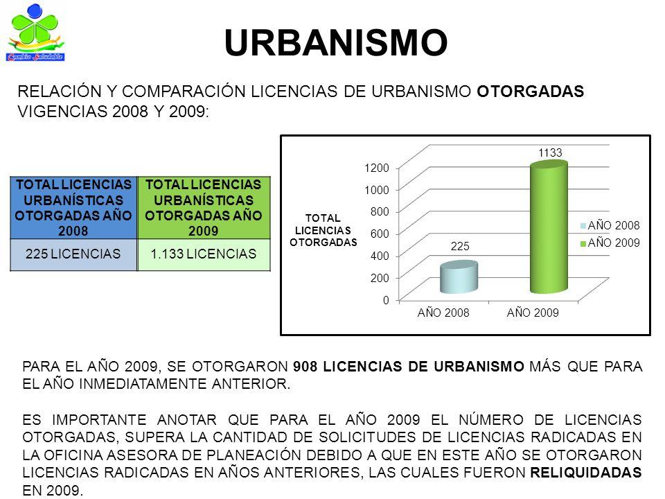 URBANISMO TOTAL LICENCIAS URBANÍSTICAS OTORGADAS AÑO 2008 TOTAL LICENCIAS URBANÍSTICAS OTORGADAS AÑO 2009 225 LICENCIAS1.133 LICENCIAS RELACIÓN Y COMPARACIÓN LICENCIAS DE URBANISMO OTORGADAS VIGENCIAS 2008 Y 2009: PARA EL AÑO 2009, SE OTORGARON 908 LICENCIAS DE URBANISMO MÁS QUE PARA EL AÑO INMEDIATAMENTE ANTERIOR.