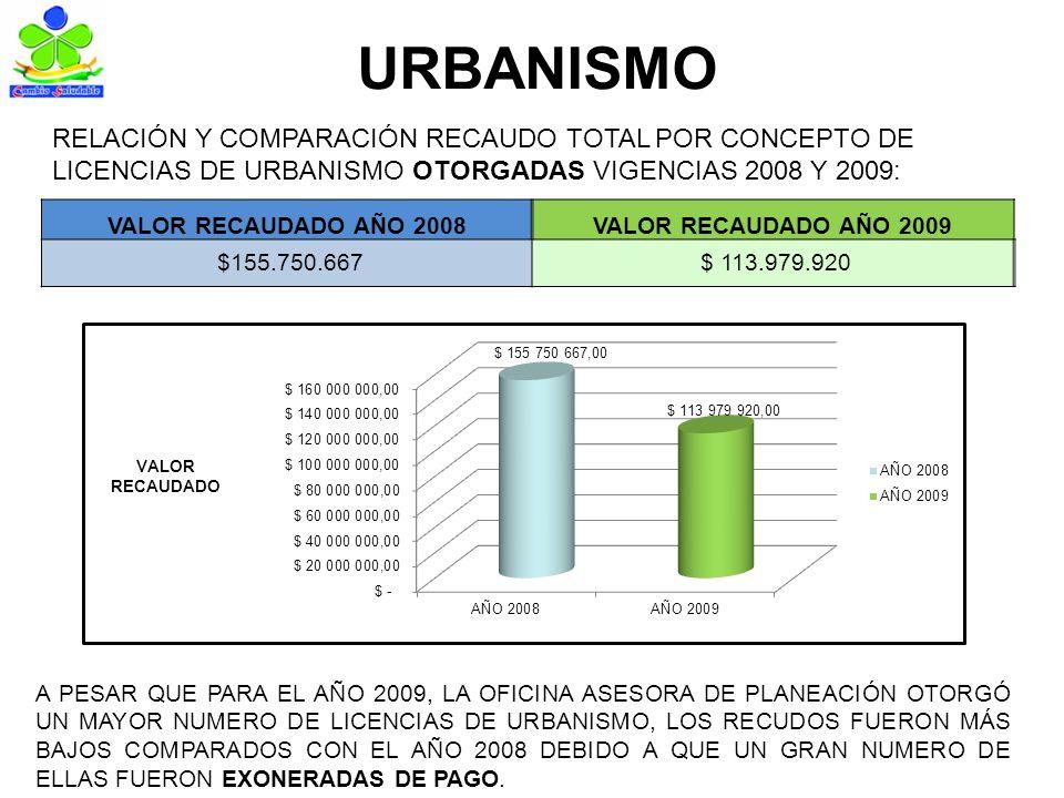 URBANISMO RELACIÓN Y COMPARACIÓN RECAUDO TOTAL POR CONCEPTO DE LICENCIAS DE URBANISMO OTORGADAS VIGENCIAS 2008 Y 2009: VALOR RECAUDADO AÑO 2008VALOR RECAUDADO AÑO 2009 $155.750.667 $ 113.979.920 A PESAR QUE PARA EL AÑO 2009, LA OFICINA ASESORA DE PLANEACIÓN OTORGÓ UN MAYOR NUMERO DE LICENCIAS DE URBANISMO, LOS RECUDOS FUERON MÁS BAJOS COMPARADOS CON EL AÑO 2008 DEBIDO A QUE UN GRAN NUMERO DE ELLAS FUERON EXONERADAS DE PAGO.