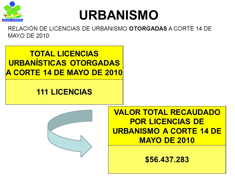 URBANISMO TOTAL LICENCIAS URBANÍSTICAS OTORGADAS A CORTE 14 DE MAYO DE 2010 111 LICENCIAS RELACIÓN DE LICENCIAS DE URBANISMO OTORGADAS A CORTE 14 DE MAYO DE 2010: VALOR TOTAL RECAUDADO POR LICENCIAS DE URBANISMO A CORTE 14 DE MAYO DE 2010 $56.437.283