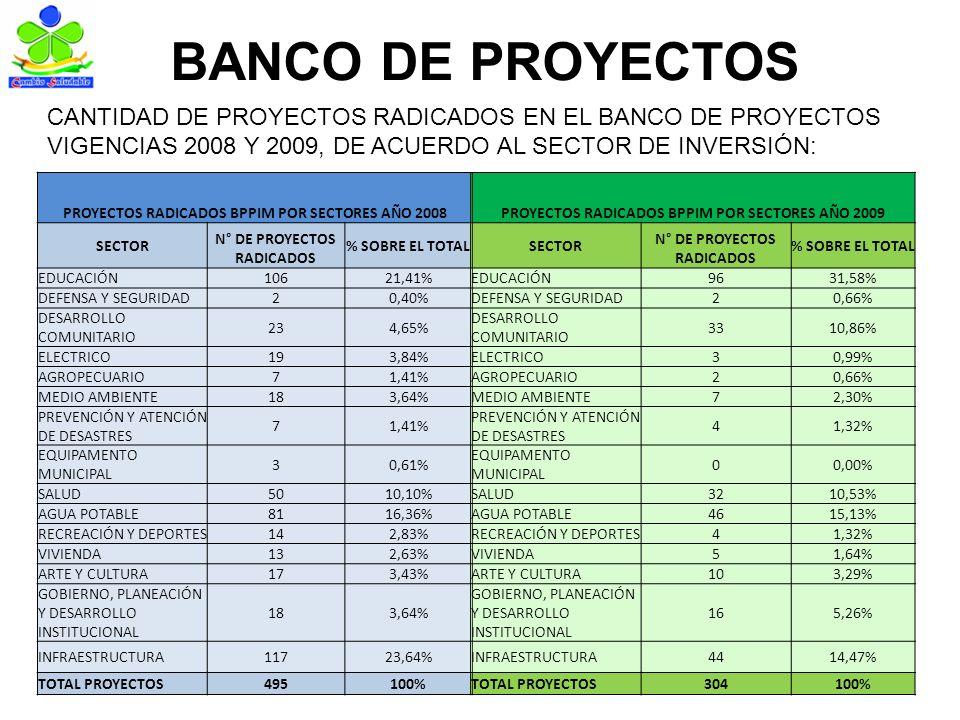 BANCO DE PROYECTOS PROYECTOS RADICADOS BPPIM POR SECTORES AÑO 2008PROYECTOS RADICADOS BPPIM POR SECTORES AÑO 2009 SECTOR N° DE PROYECTOS RADICADOS % SOBRE EL TOTALSECTOR N° DE PROYECTOS RADICADOS % SOBRE EL TOTAL EDUCACIÓN10621,41%EDUCACIÓN9631,58% DEFENSA Y SEGURIDAD20,40%DEFENSA Y SEGURIDAD20,66% DESARROLLO COMUNITARIO 234,65% DESARROLLO COMUNITARIO 3310,86% ELECTRICO193,84%ELECTRICO30,99% AGROPECUARIO71,41%AGROPECUARIO20,66% MEDIO AMBIENTE183,64%MEDIO AMBIENTE72,30% PREVENCIÓN Y ATENCIÓN DE DESASTRES 71,41% PREVENCIÓN Y ATENCIÓN DE DESASTRES 41,32% EQUIPAMENTO MUNICIPAL 30,61% EQUIPAMENTO MUNICIPAL 00,00% SALUD5010,10%SALUD3210,53% AGUA POTABLE8116,36%AGUA POTABLE4615,13% RECREACIÓN Y DEPORTES142,83%RECREACIÓN Y DEPORTES41,32% VIVIENDA132,63%VIVIENDA51,64% ARTE Y CULTURA173,43%ARTE Y CULTURA103,29% GOBIERNO, PLANEACIÓN Y DESARROLLO INSTITUCIONAL 183,64% GOBIERNO, PLANEACIÓN Y DESARROLLO INSTITUCIONAL 165,26% INFRAESTRUCTURA11723,64%INFRAESTRUCTURA4414,47% TOTAL PROYECTOS495100%TOTAL PROYECTOS304100% CANTIDAD DE PROYECTOS RADICADOS EN EL BANCO DE PROYECTOS VIGENCIAS 2008 Y 2009, DE ACUERDO AL SECTOR DE INVERSIÓN: