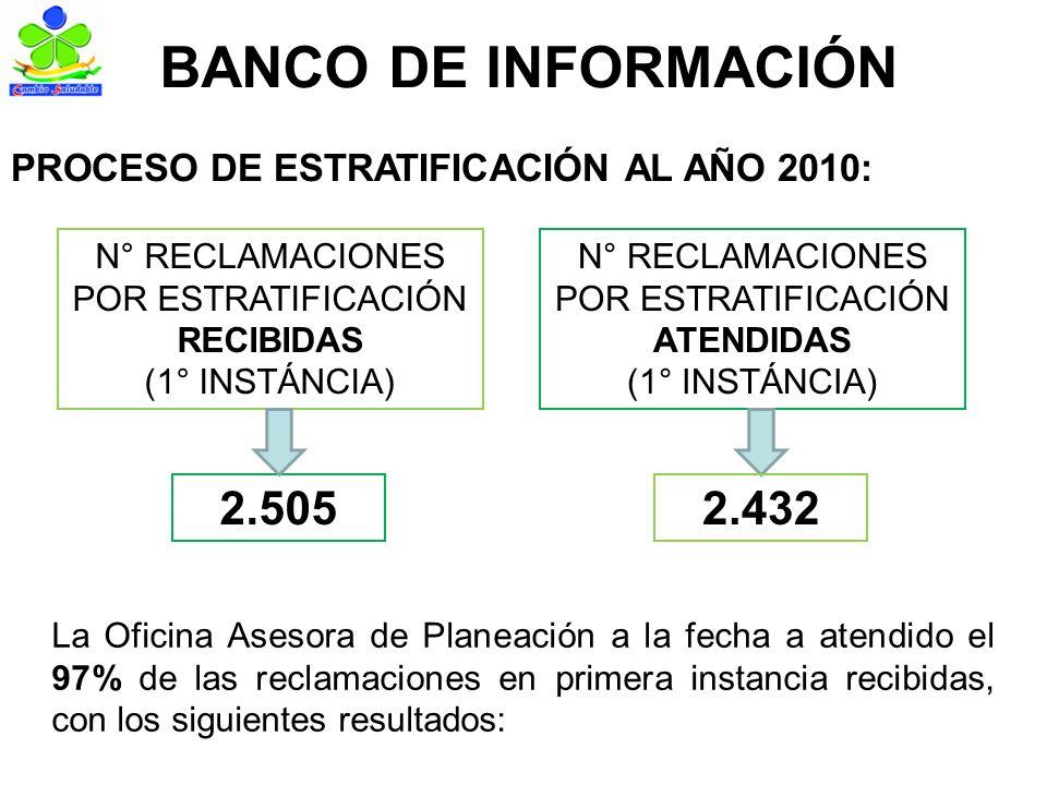 BANCO DE INFORMACIÓN PROCESO DE ESTRATIFICACIÓN AL AÑO 2010: N° RECLAMACIONES POR ESTRATIFICACIÓN RECIBIDAS (1° INSTÁNCIA) 2.505 N° RECLAMACIONES POR ESTRATIFICACIÓN ATENDIDAS (1° INSTÁNCIA) 2.432 La Oficina Asesora de Planeación a la fecha a atendido el 97% de las reclamaciones en primera instancia recibidas, con los siguientes resultados: