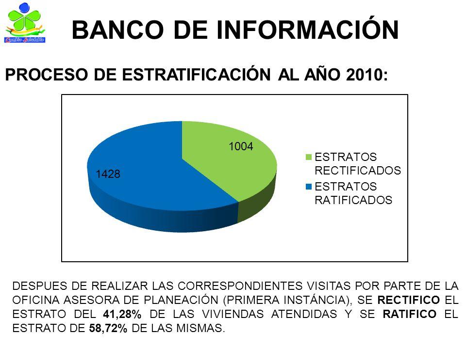 BANCO DE INFORMACIÓN PROCESO DE ESTRATIFICACIÓN AL AÑO 2010: DESPUES DE REALIZAR LAS CORRESPONDIENTES VISITAS POR PARTE DE LA OFICINA ASESORA DE PLANEACIÓN (PRIMERA INSTÁNCIA), SE RECTIFICO EL ESTRATO DEL 41,28% DE LAS VIVIENDAS ATENDIDAS Y SE RATIFICO EL ESTRATO DE 58,72% DE LAS MISMAS.