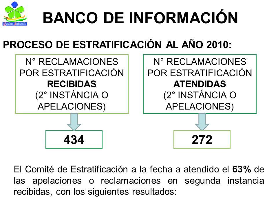BANCO DE INFORMACIÓN PROCESO DE ESTRATIFICACIÓN AL AÑO 2010: N° RECLAMACIONES POR ESTRATIFICACIÓN RECIBIDAS (2° INSTÁNCIA O APELACIONES) 434 N° RECLAMACIONES POR ESTRATIFICACIÓN ATENDIDAS (2° INSTÁNCIA O APELACIONES) 272 El Comité de Estratificación a la fecha a atendido el 63% de las apelaciones o reclamaciones en segunda instancia recibidas, con los siguientes resultados: