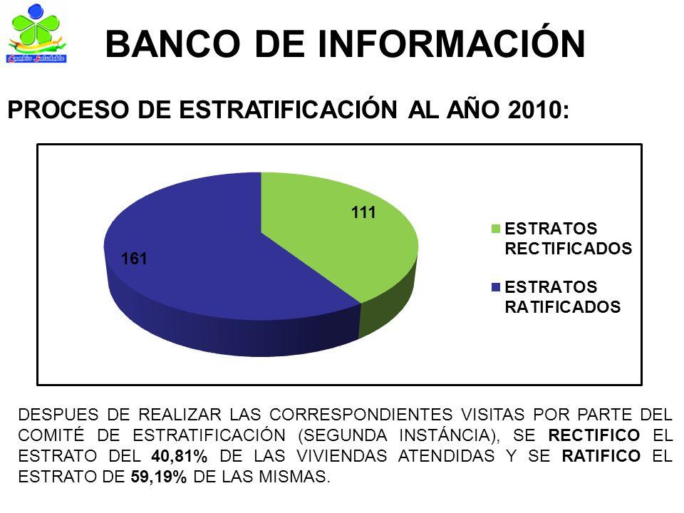 BANCO DE INFORMACIÓN PROCESO DE ESTRATIFICACIÓN AL AÑO 2010: DESPUES DE REALIZAR LAS CORRESPONDIENTES VISITAS POR PARTE DEL COMITÉ DE ESTRATIFICACIÓN (SEGUNDA INSTÁNCIA), SE RECTIFICO EL ESTRATO DEL 40,81% DE LAS VIVIENDAS ATENDIDAS Y SE RATIFICO EL ESTRATO DE 59,19% DE LAS MISMAS.