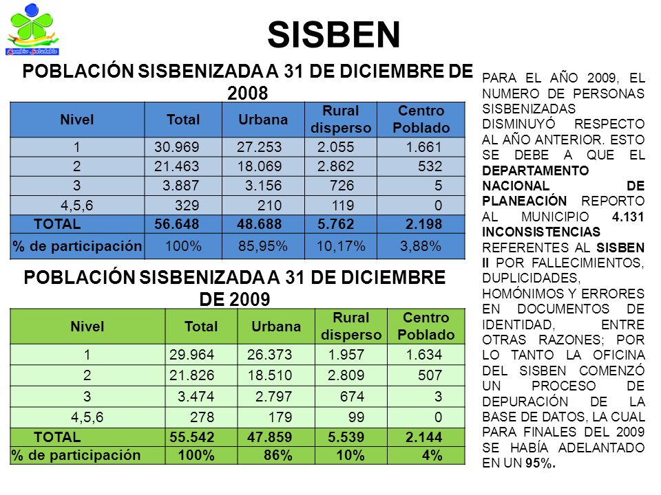 SISBEN POBLACIÓN SISBENIZADA A 31 DE DICIEMBRE DE 2008 NivelTotalUrbana Rural disperso Centro Poblado 130.96927.2532.0551.661 221.46318.0692.862532 33.8873.1567265 4,5,63292101190 TOTAL56.64848.6885.7622.198 % de participación100%85,95%10,17%3,88% POBLACIÓN SISBENIZADA A 31 DE DICIEMBRE DE 2009 NivelTotalUrbana Rural disperso Centro Poblado 129.96426.3731.9571.634 221.82618.5102.809507 33.4742.7976743 4,5,6278179990 TOTAL55.54247.8595.5392.144 % de participación100%86%10%4% PARA EL AÑO 2009, EL NUMERO DE PERSONAS SISBENIZADAS DISMINUYÓ RESPECTO AL AÑO ANTERIOR.