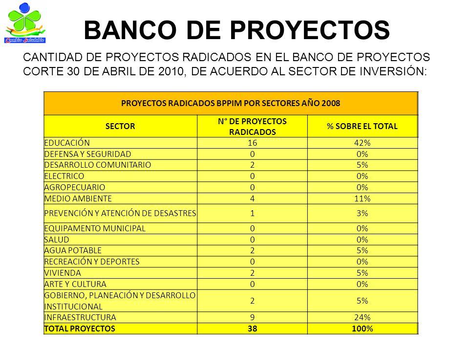 BANCO DE PROYECTOS CANTIDAD DE PROYECTOS RADICADOS EN EL BANCO DE PROYECTOS CORTE 30 DE ABRIL DE 2010, DE ACUERDO AL SECTOR DE INVERSIÓN: PROYECTOS RADICADOS BPPIM POR SECTORES AÑO 2008 SECTOR N° DE PROYECTOS RADICADOS % SOBRE EL TOTAL EDUCACIÓN1642% DEFENSA Y SEGURIDAD00% DESARROLLO COMUNITARIO25% ELECTRICO00% AGROPECUARIO00% MEDIO AMBIENTE411% PREVENCIÓN Y ATENCIÓN DE DESASTRES13% EQUIPAMENTO MUNICIPAL00% SALUD00% AGUA POTABLE25% RECREACIÓN Y DEPORTES00% VIVIENDA25% ARTE Y CULTURA00% GOBIERNO, PLANEACIÓN Y DESARROLLO INSTITUCIONAL 25% INFRAESTRUCTURA924% TOTAL PROYECTOS38100%
