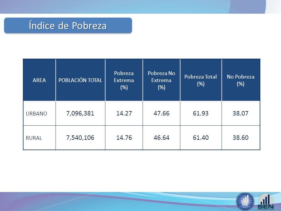 Índice de Pobreza AREAPOBLACIÓN TOTAL Pobreza Extrema (%) Pobreza No Extrema (%) Pobreza Total (%) No Pobreza (%) URBANO 7,096,38114.2747.6661.9338.07 RURAL 7,540,10614.7646.6461.4038.60