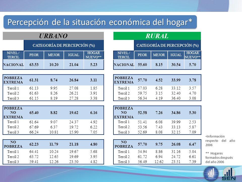 Percepción de la situación económica del hogar* Información respecto del año 2006 ** Hogares formados después del año 2006 URBANORURAL CATEGORÍA DE PERCEPCIÓN (%) NIVEL / TERCIL PEORMEJORIGUAL HOGAR NUEVO** NIVEL / TERCIL PEORMEJORIGUAL HOGAR NUEVO** NACIONAL 63.5310.2021.045.23 NACIONAL 55.608.1530.545.70 POBREZA EXTREMA 61.318.7426.843.11 POBREZA EXTREMA 57.704.5233.993.78 Tercil 1 61.139.9527.081.85 Tercil 1 57.036.2833.123.57 Tercil 2 61.638.2626.213.91 Tercil 2 59.753.1532.404.70 Tercil 3 61.158.1927.283.38 Tercil 3 56.344.1936.403.08 POBREZA NO EXTREMA 65.408.8219.626.16 POBREZA NO EXTREMA 52.587.2634.865.30 Tercil 1 61.649.0724.374.92 Tercil 1 51.416.0839.992.53 Tercil 2 67.696.3719.726.22 Tercil 2 53.567.4333.135.87 Tercil 3 66.2410.8115.907.05 Tercil 3 52.698.0832.157.09 NO POBREZA 62.2311.7921.184.80 NO POBREZA 57.709.7526.086.47 Tercil 1 64.4110.2419.675.68 Tercil 1 54.948.8631.165.04 Tercil 2 63.7212.6519.693.95 Tercil 2 61.726.9424.726.61 Tercil 3 59.4112.2623.504.82 Tercil 3 56.4912.6223.517.39