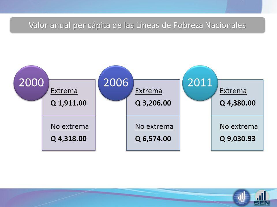 Comparación Años 2000, 2006 y 2011 AÑO Pobreza Extrema (%) Pobreza No Extrema (%) Pobreza Total (%) No Pobreza (%) 200015.7040.3056.0044.00 200615.2035.8051.0049.00 201113.3340.3853.7146.29