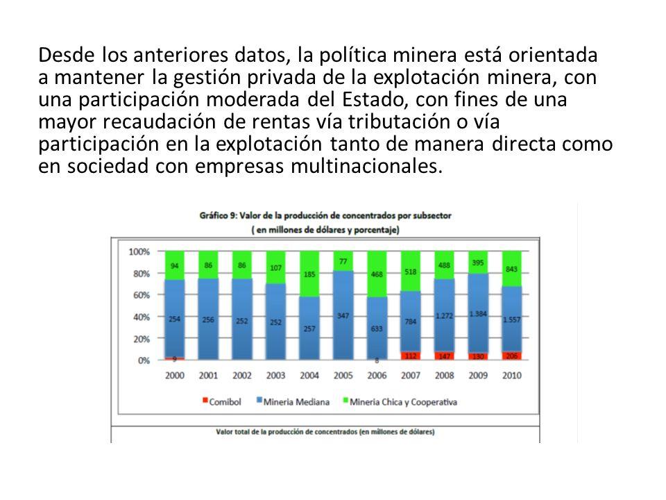 Desde los anteriores datos, la política minera está orientada a mantener la gestión privada de la explotación minera, con una participación moderada d