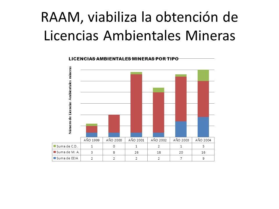 ENFOQUE POLÍTICO DE LO AMBIENTAL -Se basa en el autocontrol: Los denominados instrumentos de gestión y control ambiental de carácter particular ALBA, EEIA, PASA, etc.