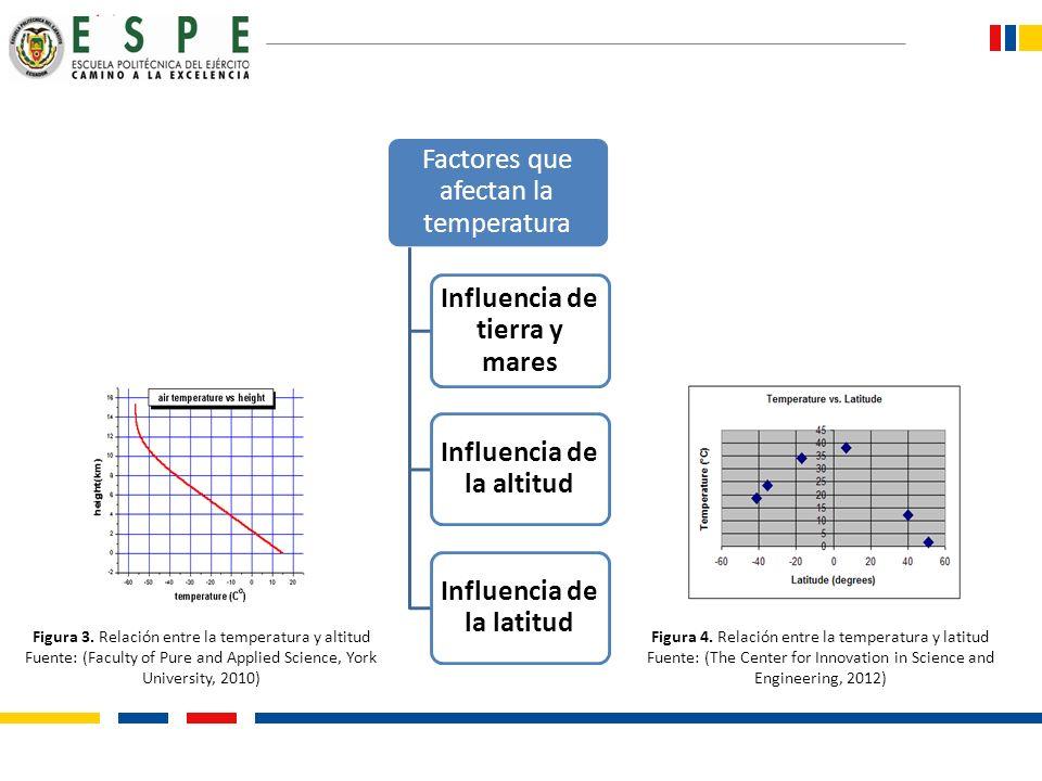 Factores que afectan la temperatura Influencia de tierra y mares Influencia de la altitud Influencia de la latitud Figura 3. Relación entre la tempera