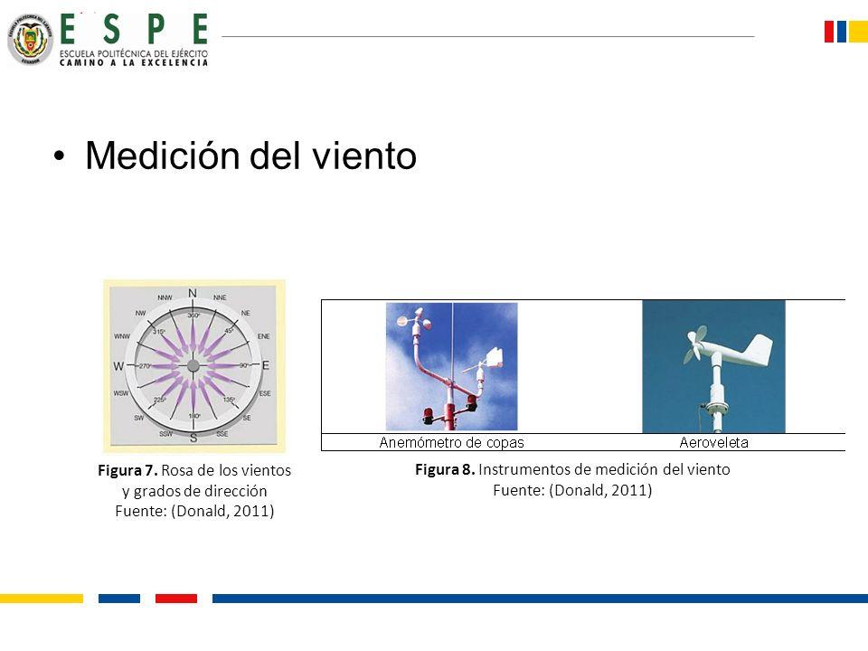 Medición del viento Figura 7. Rosa de los vientos y grados de dirección Fuente: (Donald, 2011) Figura 8. Instrumentos de medición del viento Fuente: (