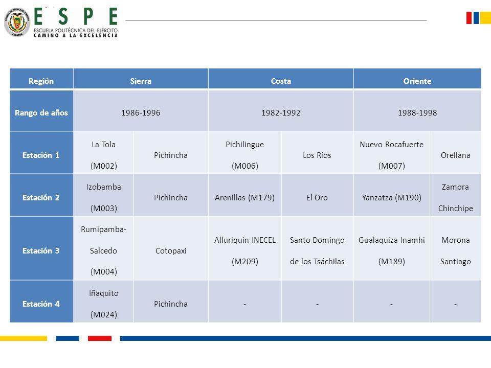 RegiónSierraCostaOriente Rango de años1986-19961982-19921988-1998 Estación 1 La Tola (M002) Pichincha Pichilingue (M006) Los Ríos Nuevo Rocafuerte (M0