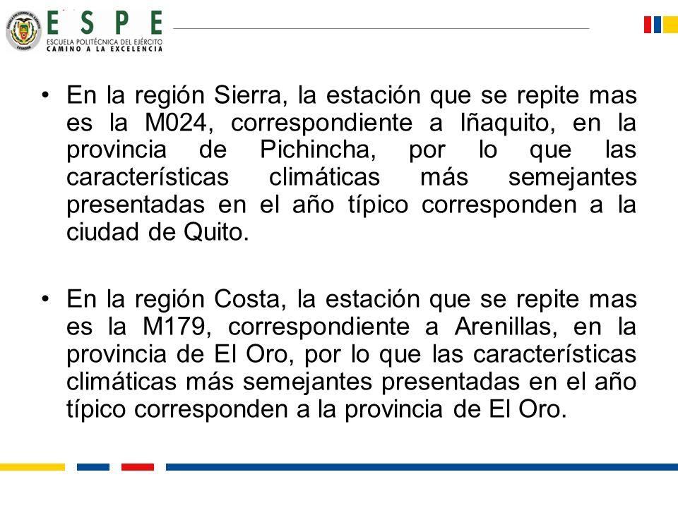 En la región Sierra, la estación que se repite mas es la M024, correspondiente a Iñaquito, en la provincia de Pichincha, por lo que las característica