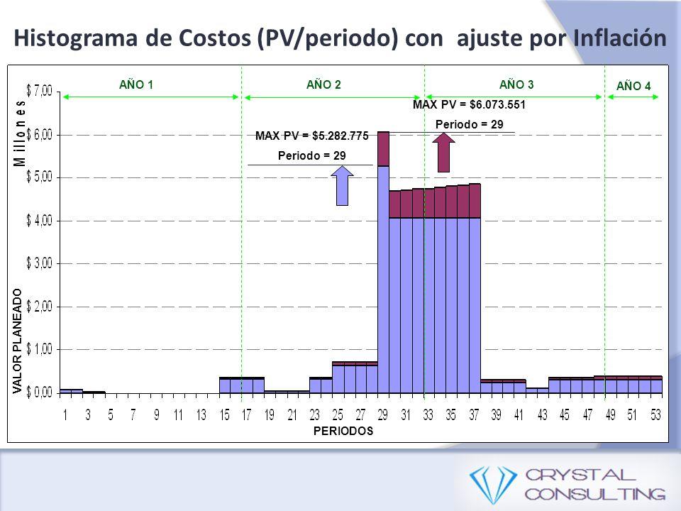 MAX PV = $5.282.775 Periodo = 29 Histograma de Costos (PV/periodo) con ajuste por Inflación PERIODOS VALOR PLANEADO AÑO 1AÑO 2AÑO 3 AÑO 4 MAX PV = $6.073.551 Periodo = 29