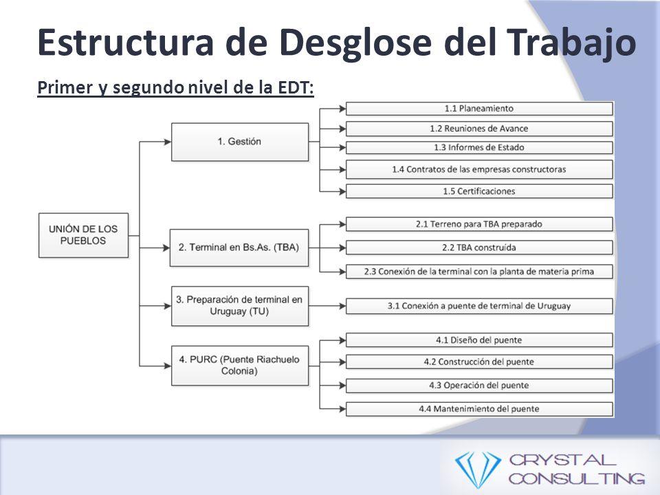 Primer y segundo nivel de la EDT: Estructura de Desglose del Trabajo