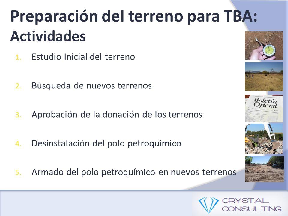 Preparación del terreno para TBA: Actividades 1. Estudio Inicial del terreno 2.