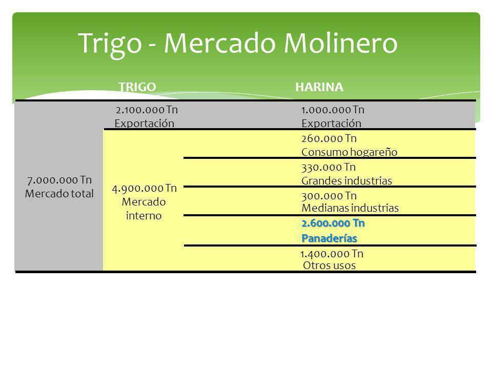 Trigo - Mercado Molinero TRIGOHARINA 1.000.000 Tn Exportación 260.000 Tn Consumo hogareño 330.000 Tn Grandes industrias 300.000 Tn Medianas industrias 2.600.000 Tn Panaderías 7.000.000 Tn Mercado total 4.900.000 Tn Mercado interno 2.100.000 Tn Exportación 1.400.000 Tn Otros usos