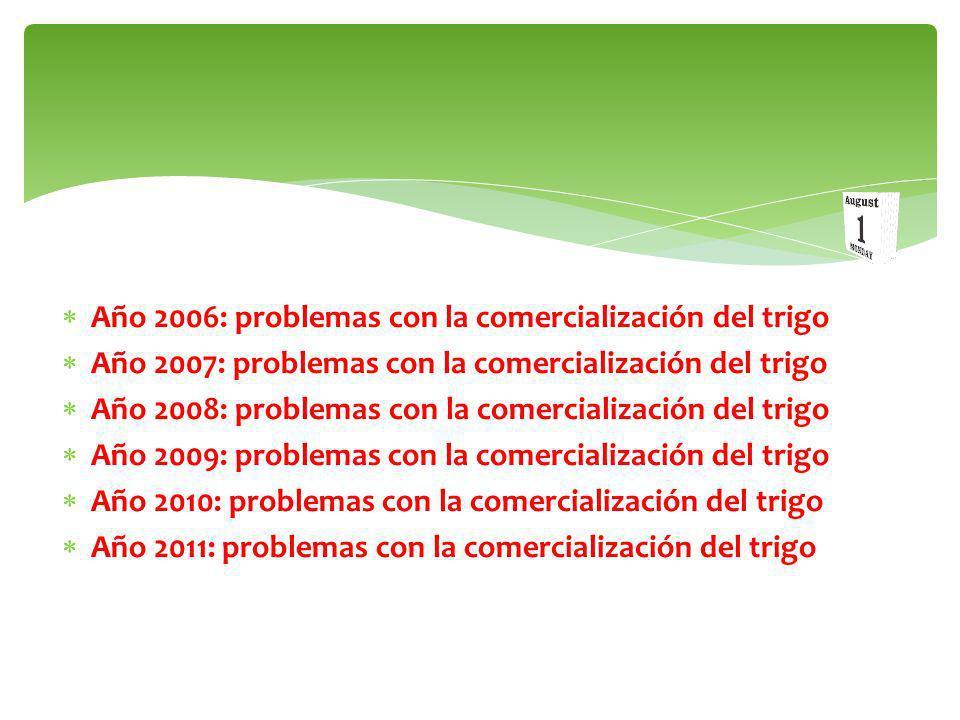 Falta de mercados S / C Sin cotización NO PUEDE COMERCIALIZARLO