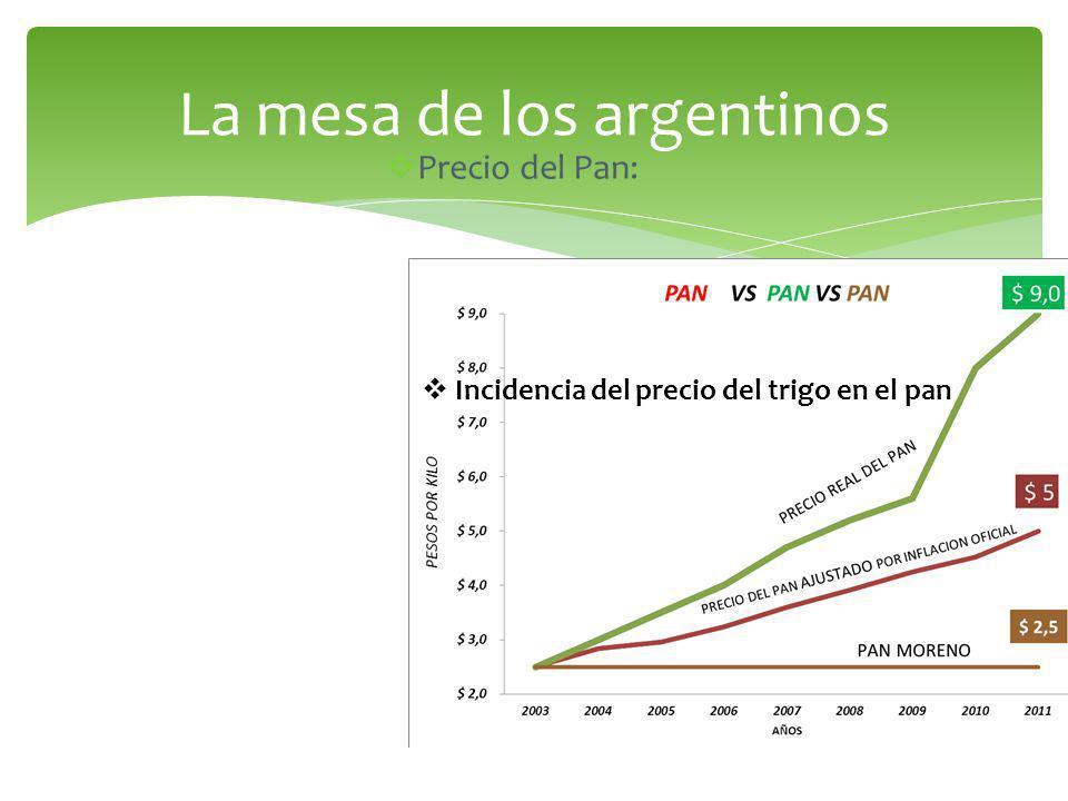 Precio del Pan: Incidencia del precio del trigo en el pan La mesa de los argentinos