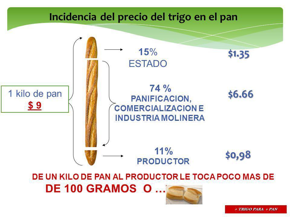 1 kilo de pan $ 9 11% PRODUCTOR 15% ESTADO 74 % PANIFICACION, COMERCIALIZACION E INDUSTRIA MOLINERA DE UN KILO DE PAN AL PRODUCTOR LE TOCA POCO MAS DE 100 GRAMOS O … DOS MIGNONES $0,98 $6.66 $1.35 TRIGO PARA PAN + TRIGO PARA + PAN Incidencia del precio del trigo en el pan