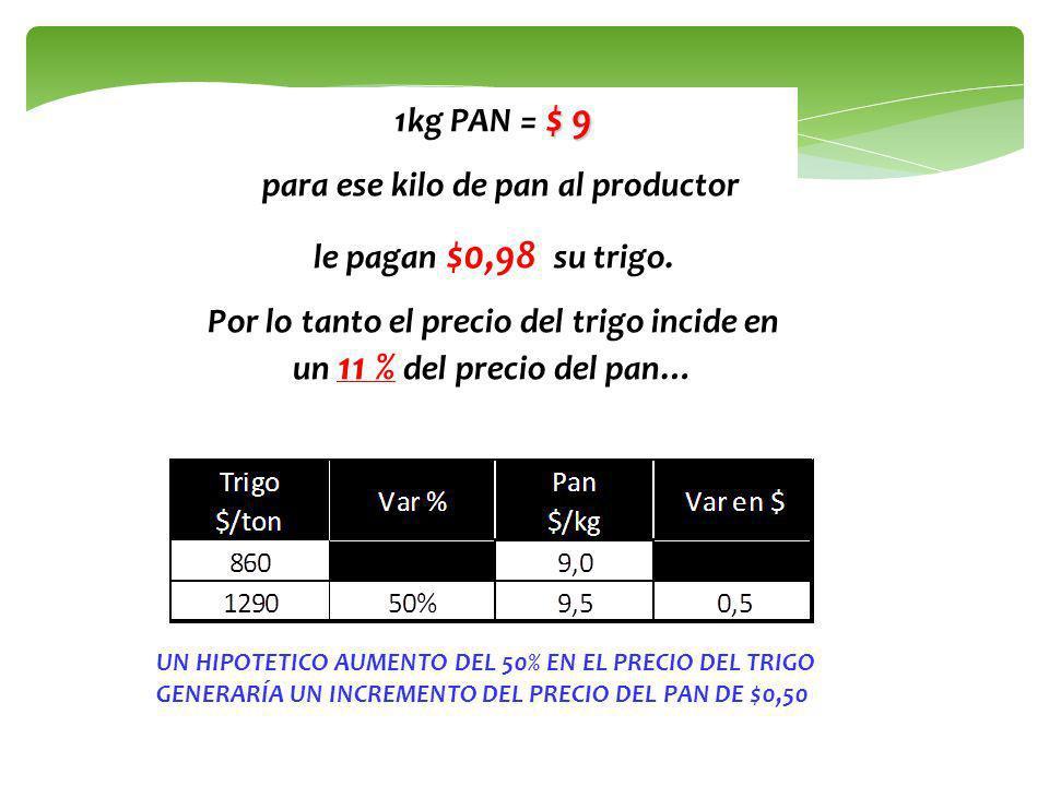 $ 9 1kg PAN = $ 9 para ese kilo de pan al productor le pagan $0,98 su trigo.