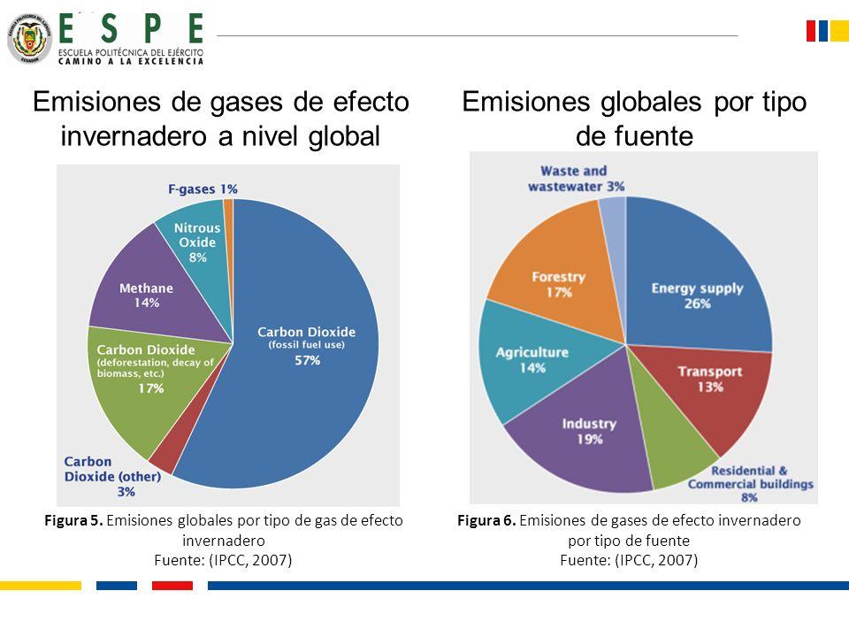 Emisiones de gases de efecto invernadero a nivel global Figura 5. Emisiones globales por tipo de gas de efecto invernadero Fuente: (IPCC, 2007) Emisio