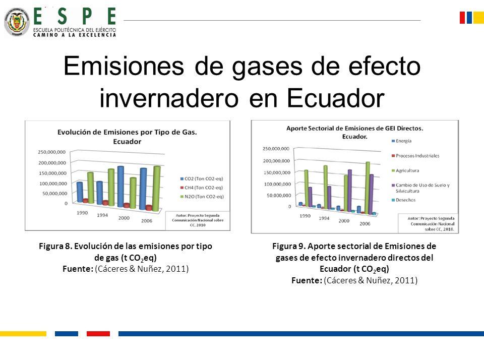 Emisiones de gases de efecto invernadero en Ecuador Figura 9. Aporte sectorial de Emisiones de gases de efecto invernadero directos del Ecuador (t CO