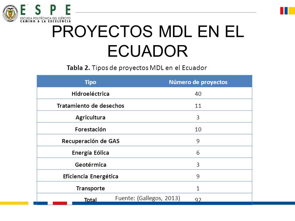 PROYECTOS MDL EN EL ECUADOR TipoNúmero de proyectos Hidroeléctrica40 Tratamiento de desechos11 Agricultura3 Forestación10 Recuperación de GAS9 Energía