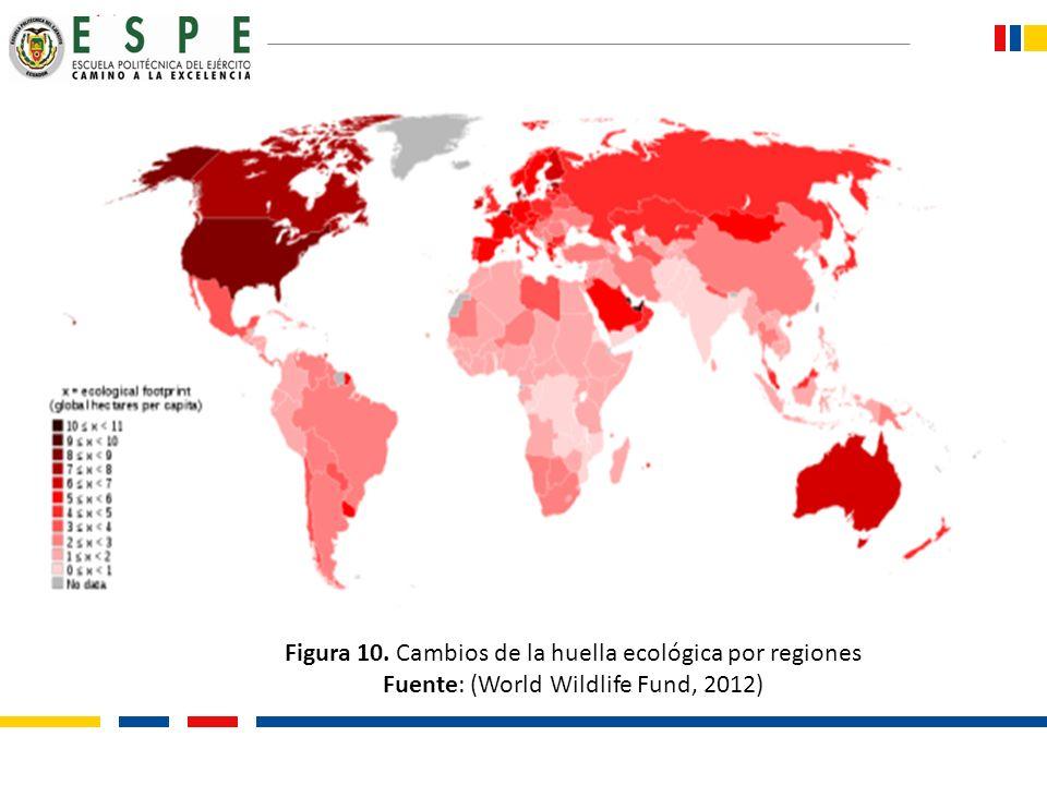 Figura 10. Cambios de la huella ecológica por regiones Fuente: (World Wildlife Fund, 2012)