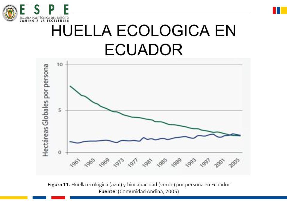 HUELLA ECOLOGICA EN ECUADOR Figura 11. Huella ecológica (azul) y biocapacidad (verde) por persona en Ecuador Fuente: (Comunidad Andina, 2005)