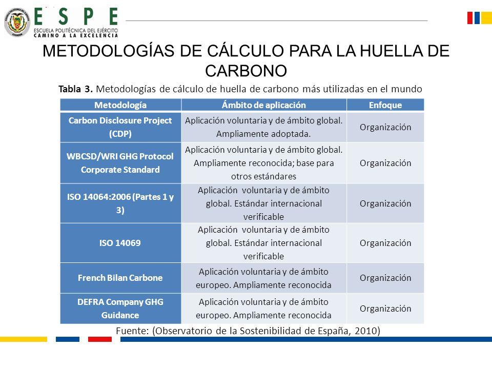 METODOLOGÍAS DE CÁLCULO PARA LA HUELLA DE CARBONO MetodologíaÁmbito de aplicaciónEnfoque Carbon Disclosure Project (CDP) Aplicación voluntaria y de ám