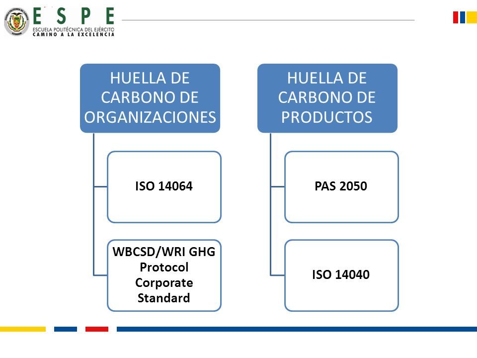 HUELLA DE CARBONO DE ORGANIZACIONES ISO 14064 WBCSD/WRI GHG Protocol Corporate Standard HUELLA DE CARBONO DE PRODUCTOS PAS 2050ISO 14040