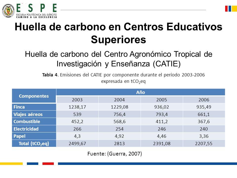 Huella de carbono en Centros Educativos Superiores Huella de carbono del Centro Agronómico Tropical de Investigación y Enseñanza (CATIE) Componentes A