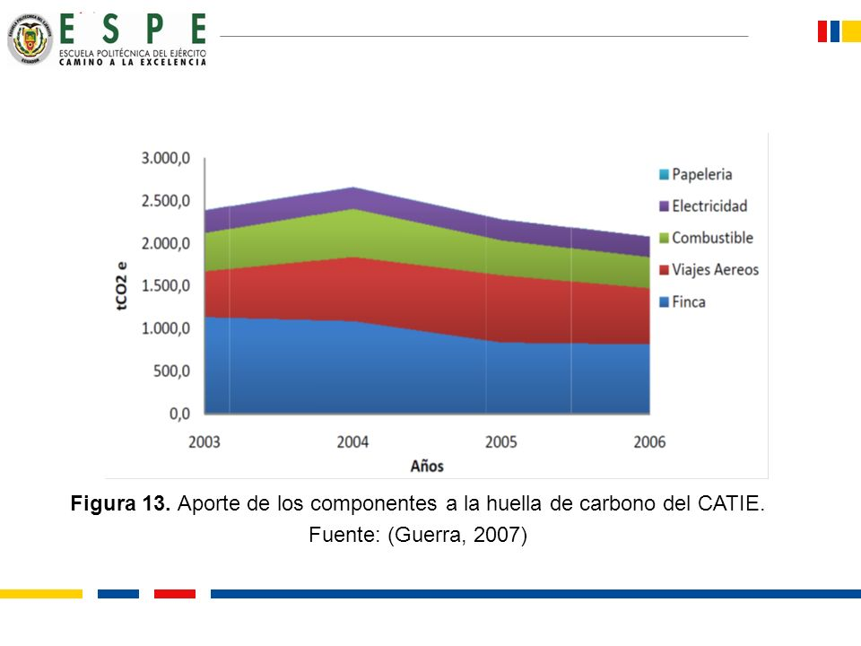 Figura 13. Aporte de los componentes a la huella de carbono del CATIE. Fuente: (Guerra, 2007)