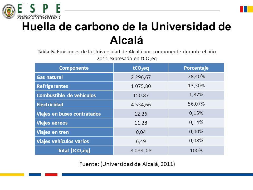 Huella de carbono de la Universidad de Alcalá ComponentetCO 2 eqPorcentaje Gas natural2 296,67 28,40% Refrigerantes1 075,80 13,30% Combustible de vehí